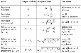 Statistics Symbols Chart Statistics For Dummies Cheat Sheet Dummies