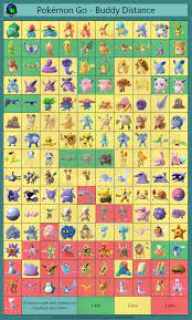 We made a Buddy Distance Chart with the newly updated values. Enjoy! |  Pokemon chart, Pokemon, Pokemon evolutions chart