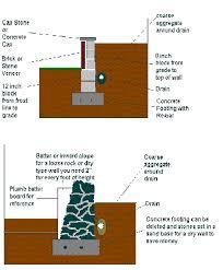 handymanwire building a retaining wall