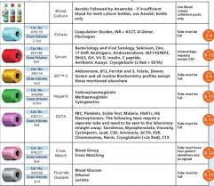 Phlebotomy Order Of Draw Explained E Phlebotomy Training