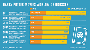 Movie Box Office Charts Harry Potter 20th Anniversary Total Book Sales Movie
