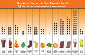 Sugar Levels In Vegetables Chart 15 Prototypal Sugar Content Chart