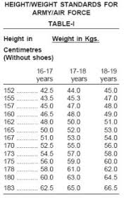 Height And Weight Chart For Air Force Females Height And Weight Chart According To Indian Army