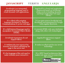 Javascript Comparison Chart Difference Between Javascript And Angularjs Difference Between