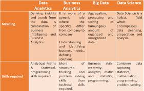 Analytic Skill What Is Data Analytics Scope Careers And Skills Required