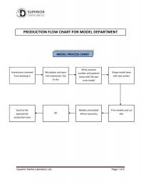 Production Department Flow Chart Wax Up Prepared Tooth Sen
