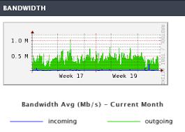 Reading Bandwidth Graphs In Manage Liquid Web