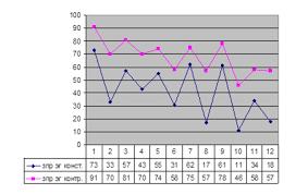 Контрольный эксперимент анализ результатов Формирование  12 Понимание обратимых активных и пассивных конструкций