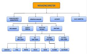 Factory Organization Chart Welcome To Hamriyah Fabricators