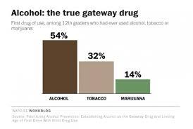 gateway drug definition