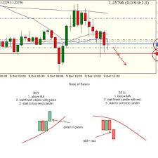 Stock Chart Analysis Stock Chart Analysis Candlestick
