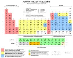 Periodic Table Wikipedia