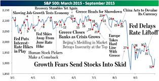 Stock Market Chart Last 6 Months History Of The Stock Market Since March 2015