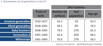Generation Birth Years Chart Millennials And The Bitcoin Olymp Capital Medium