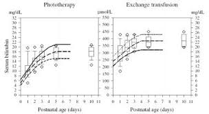 Transcutaneous Bilirubin Level Chart Breast Milk Jaundice Treatment Management Approach