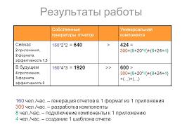 Универсальная интеграция технологии построения отчетов в семейство  Результаты работы Собственные генераторы отчетов Универсальная компонента Сейчас 2 приложения 2 формата эффективность 1