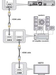 home theater wiring diagram hdmi wiring diagrams best how to set up a basic 5 1 home theater system snapguide home theater projector wiring home theater wiring diagram hdmi