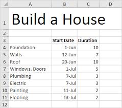 Gantt Chart In Excel Easy Excel Tutorial