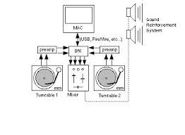 07_BasicSetup_BlockDiagram system setup ms pinky's playhouse on wiring diagram dj turntables to stereo with preamp