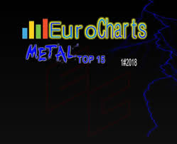 Indipendent Euro Charts