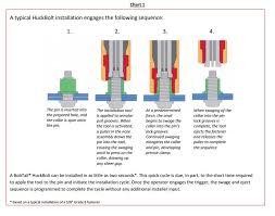 Welding Vs Fastening Fastener Fixing Technology