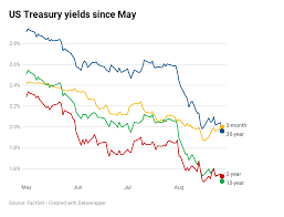 2 Year Treasury Rate Chart Key Yield Curve Inverts To Worst Level Since 2007 30 Year