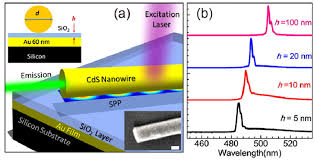 a schematic diagram of the nanowire laser devices the cds a schematic diagram of the nanowire laser devices the cds nanowires on top of the au film 60 nm are separated by a nanometre scale sio 2 buffer layer