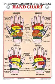 Hand Reflexology Chart Hand Reflexology Reflexology