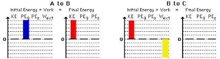 Energy Bar Charts Chemistry The Physics Classroom Tutorial