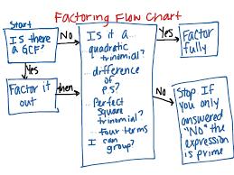 Factoring Flowchart Summary Math Algebra Factoring Showme