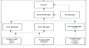 Chef Position Chart Kitchen Organization Chart Chef Hierarchy Erul Info