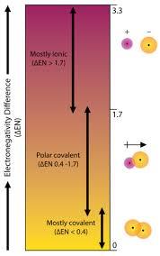 Bond Polarity Chemistry For Non Majors