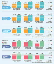 Mutual Fund Performance Chart Ulips Vs Mutual Funds Which Will Give You Better Returns