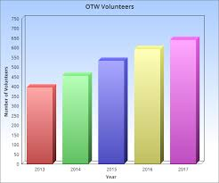 Otw Volunteer Chart Organization For Transformative Works