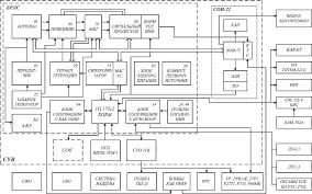 Система опроса и консультирования Система управления вооружением СУВ самолета истребителя МиГ 21