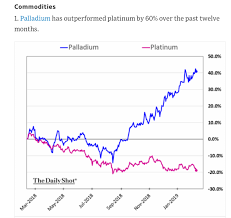 Some Random Charts The Daily Shot Commodity Research Group