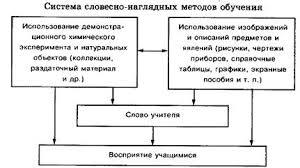 Курсовая работа Словесные и словесно наглядные методы обучения  Систему словесно наглядных методов обучения и ее место в учебном процессе можно представить себе в виде схемы схема 1