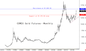 Gold Prices Poised To Challenge All Time High Kitco News