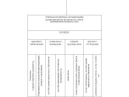 Реферат Учетная политика организации и ее основные принципы  Учетная политика организации и ее основные принципы