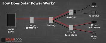 how does solar power work it s surprisingly simple solarloco solar power diagram
