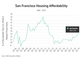 Sfsu Housing Cost Chart Sf Monthly Newsletter October 2019 North Point Real Estate