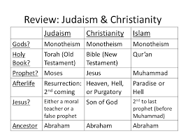 compare and contrast christianity and islam essay