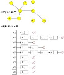 Adjacency Matrix Archives Theory Of Programming