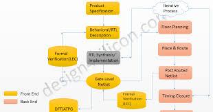 Vlsi Design Flow Chart Vlsi Design Overview And Questionnaires Synthesis