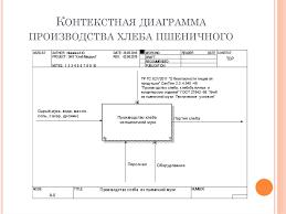 Дипломный проект Разработка элементов системы менеджмента   Контекстная диаграмма производства хлеба пшеничного