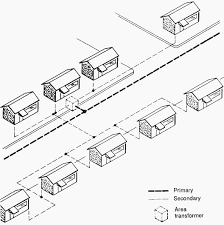 residential underground lines construction eep underground residential layout using an area transformer
