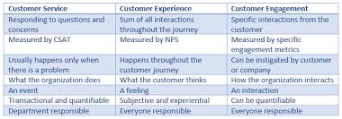 Customer Service Vs Customer Experience Vs Customer