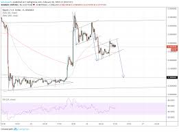 Bitcoin Exchange Rate Usd Chart Xmr Ripple Maka Finanz Ag