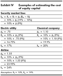Stock Market Analysis Sample Delectable Does The Capital Asset Pricing Model Work