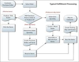 Retail Inventory Process Flow Chart Www Bedowntowndaytona Com